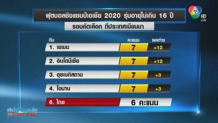 ไปไม่ถึงฝัน! ช้างศึก U16 ตกรอบคัดเลือก ชิงแชมป์เอเชีย 2020
