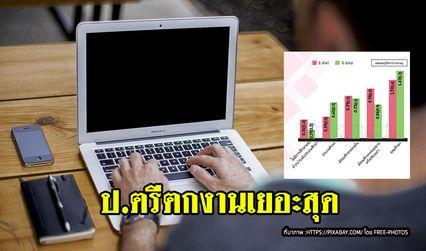 เปิดอัตราว่างงาน คนไทยเตะฝุ่น กว่า 3 แสนคน เด็กจบ ป.ตรี ตกงานเยอะสุด